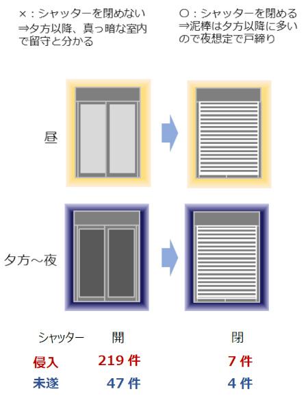 (出典/旭化成ホームズ・くらしノベーション研究所「戸建て住宅侵入被害15年間調査」より転載)
