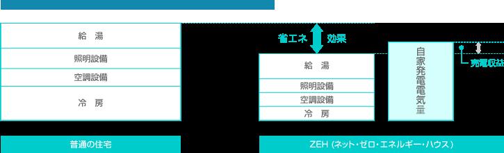 普通の住宅とZEH(ネット・ゼロ・エネルギー・ハウス)の違い